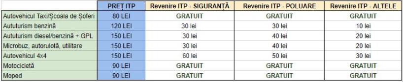 ITP preturi si tipuri de autovehicule